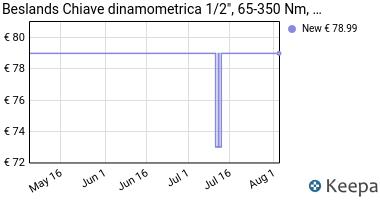 """Prezzo Beslands Chiave dinamometrica 1/2"""""""