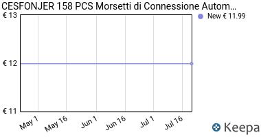 Prezzo CESFONJER 158 PCS Morsetti di
