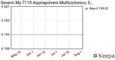 Prezzo Severin My 7119 Aspirapolvere