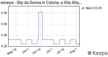 Prezzo wirarpa Mutande Donna Culotte Vita Alta