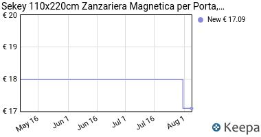 Prezzo Sekey 110x220cm Zanzariera Magnetica per