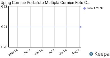 Prezzo Uping Cornice Portafoto Multipla Cornice