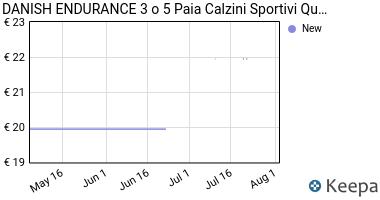 Prezzo DANISH ENDURANCE Calzini Sportivi