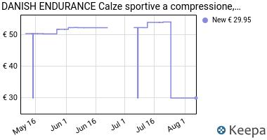 Prezzo DANISH ENDURANCE Calze a Compressione