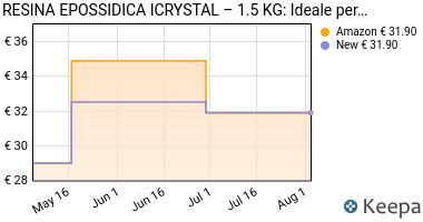 Prezzo RESINA EPOSSIDICA ICRYSTAL – 1.5 KG: