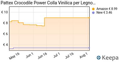 Prezzo Pattex Crocodile Power Colla Vinilica