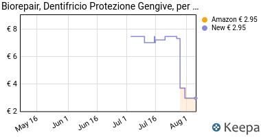 Prezzo Biorepair, Dentifricio Protezione