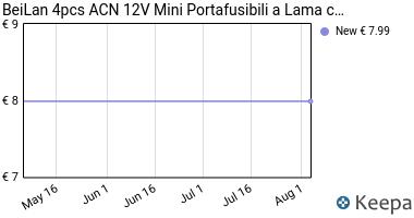 Prezzo BeiLan 4pcs ACN 12V Basso Profilo