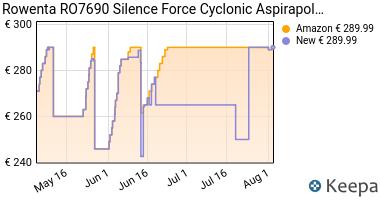 Prezzo Rowenta, Silence Force Cyclonic,