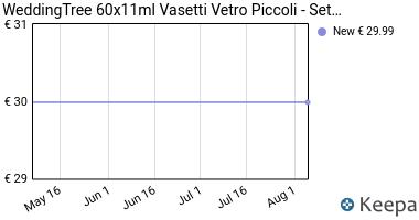 Prezzo WeddingTree 60x11ml Vasetti Vetro