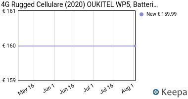 Prezzo 4G Rugged Cellulare (2020) OUKITEL WP5,