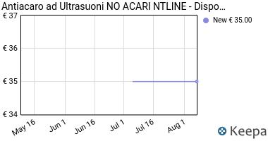 Prezzo Antiacaro ad Ultrasuoni NO ACARI NTLINE-