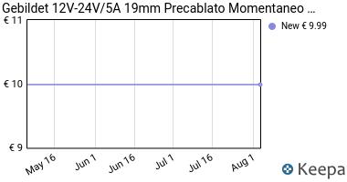 Prezzo Gebildet 12V-24V/5A 19mm Pre-cableado