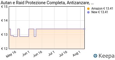 Prezzo Kit Protezione dalle zanzare Raid Autan: