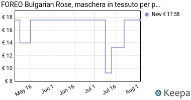 Prezzo Mascarilla facial FOREO Bulgarian Rose
