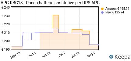 Prezzo Apc Batterie Per Sc450Rmi1U