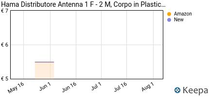 Prezzo Hama Distributore Antenna 1 F- 2 M,