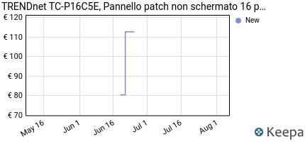 Prezzo TRENDnet TC-P16C5E, Pannello patch non