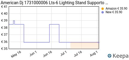 Prezzo American Dj 1731000006 Lts-6 Lighting