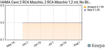Prezzo HAMA Cavo 2 RCA Maschio, 2 RCA Maschio