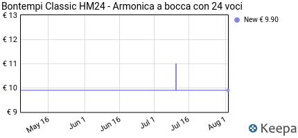 Prezzo Bontempi Classic HM24- Armonica a bocca