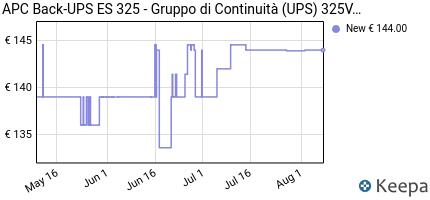 Prezzo APC Back-UPS ES 325- Gruppo di