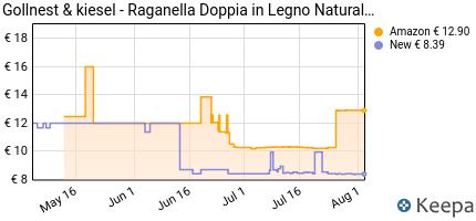 Prezzo Gollnest & Kiesel- Raganella doppia in
