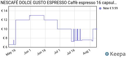 Prezzo NESCAFÉ DOLCE GUSTO ESPRESSO Caffè