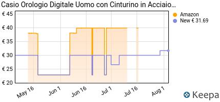 Prezzo Casio Collection – Orologio Unisex