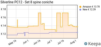 Prezzo Silverline PC12- Set 8 spine coniche