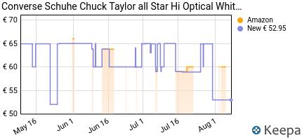 Prezzo Converse Chuck Taylor All Star Hi,