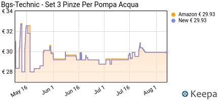 Prezzo Bgs-Technic- Set 3 Pinze Per Pompa Acqua