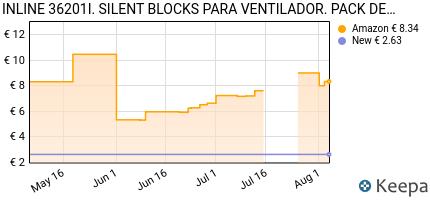 Prezzo InLine 36201I hardware cooling