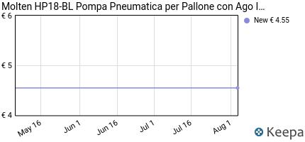 Prezzo Molten HP18-BL Pompa Pneumatica per