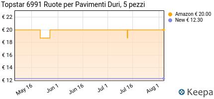Prezzo Topstar 6991 Ruote per Pavimenti Duri, 5