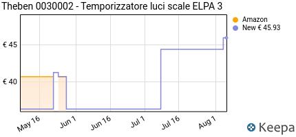 Timer Luci Scale Prezzo.Opinioni Per Theben 0030002 Temporizzatore Luci Scale Elpa 3