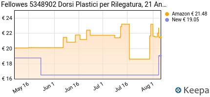Prezzo Fellowes Dorsi Plastici per Rilegatura,