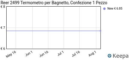 Prezzo Reer 2499 Termometro per Bagnetto,