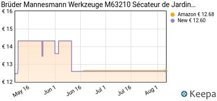 Prezzo Brüder Mannesmann M63210- Forbici a