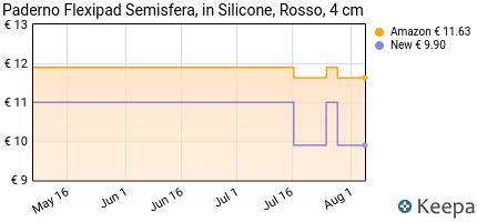 Prezzo Paderno 47742-03 Flexipad Semisfera, in