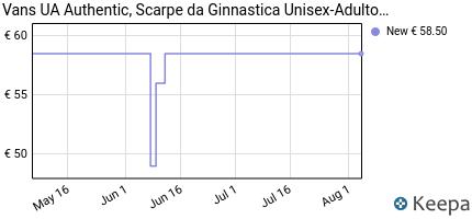 Prezzo Vans Authentic, Sneaker Unisex – Adulto