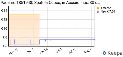 Prezzo Paderno 18519-30 Spatola Cuoco, in
