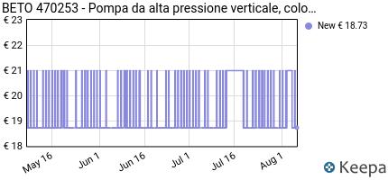 Prezzo BETO 470253- Pompa da alta pressione