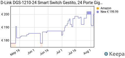 Prezzo D-Link DGS-1210-24 router con 4 porte