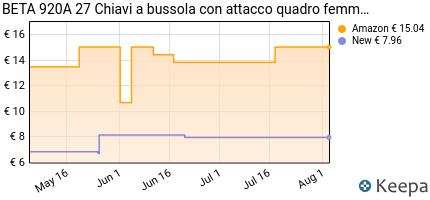 Prezzo Beta 920A MM.27 Chiave Bussola