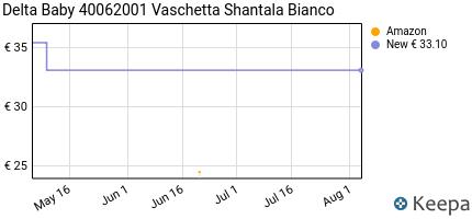 Prezzo Delta Baby 40062001 Vaschetta Shantala