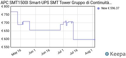Prezzo APC Smart-UPS- Gruppo di continuità