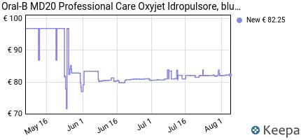 Prezzo Oral-B MD20 Professional Care Oxyjet