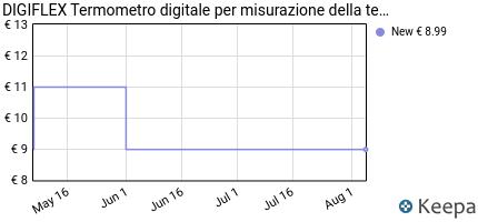 Prezzo DIGIFLEX Termometro digitale per