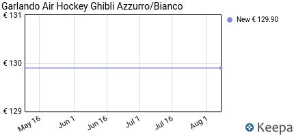 Prezzo Garlando Games Air Hockey Ghibli